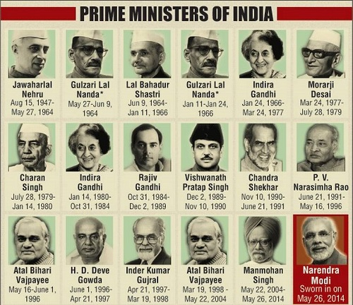 List of functions of prime ministers of india check here - Prime minister of india office address ...