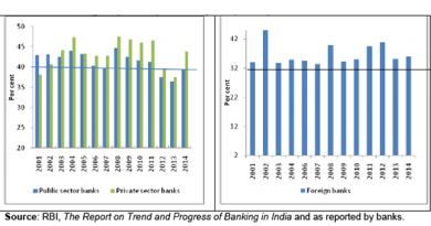 RBI revamps priority sector lending targets