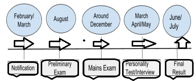 Overview Of UPSC examinations