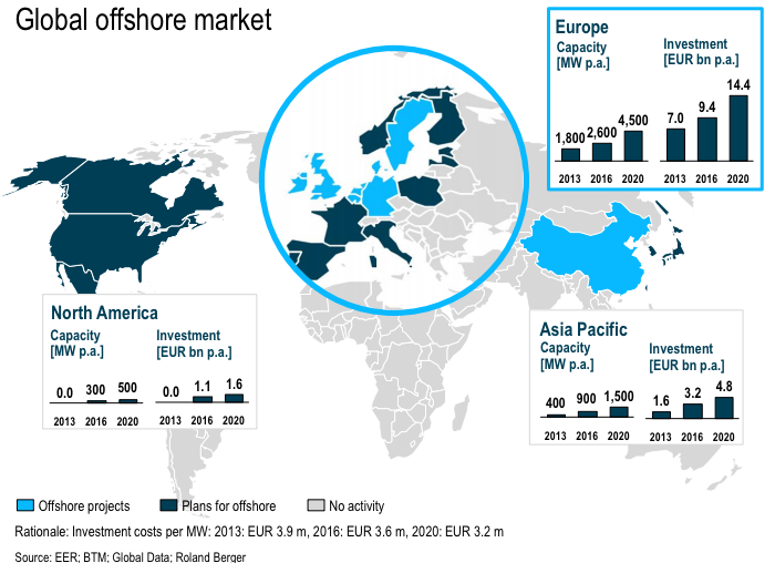 What are Offshore Market? and Where are these Market?