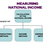 Methods of Measuring National Income: Calculating and Analysing