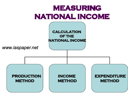 an analysis of national income Federal receipts and expenditures in the national income and product accounts cbo each year produces projections of the federal receipts and expenditures in the national income and product accounts (nipas), which are produced by the department of commerce's bureau of economic analysis.