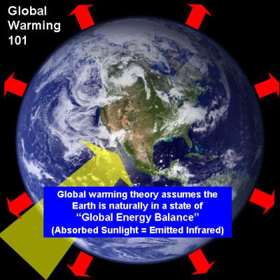Top 10 Causes of Global Warming