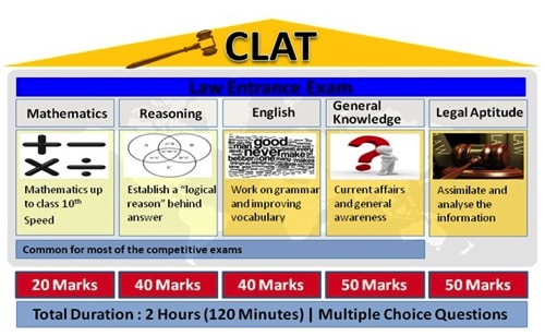 clat exam pattern