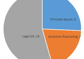 AILET Analysis