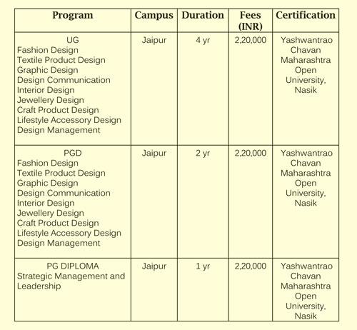 Interior Design Courses Fees ...