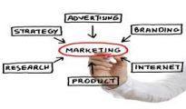 M.B.A. Marketing Management