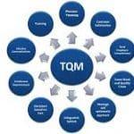 M.B.A. Total Quality Management